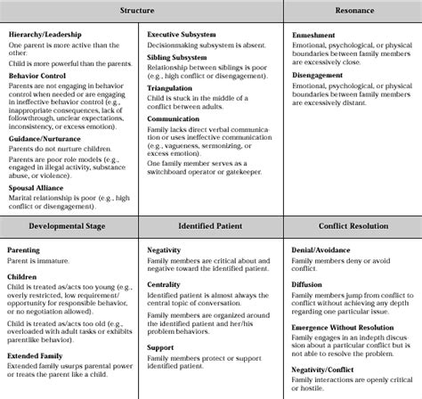 pengertian layout family therapy table 1 dimensions of family functioning addressed in