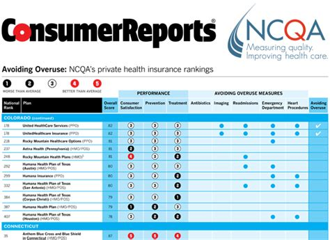 Auto Tire Ratings Consumer Reports Health Insurance Plans That Help Hold Costs