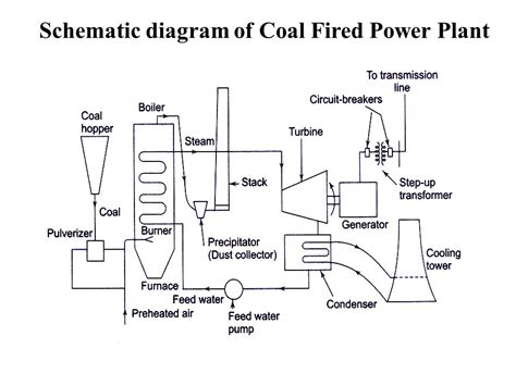 power plant schematic diagram schematic diagram of coal fired power plant basic layout
