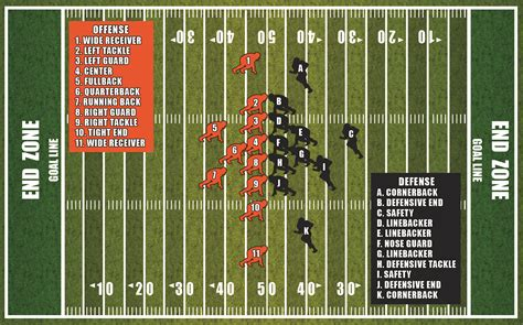 Football Field Layout Bing Images American Football Field Diagram