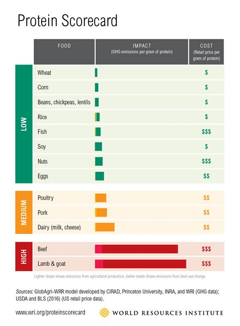 protein kcal per gram sustainable diets what you need to in 12 charts