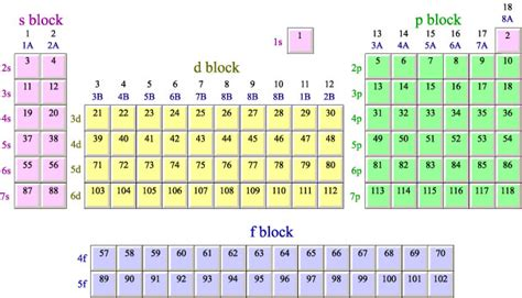 printable periodic table with orbital blocks periodic table trends