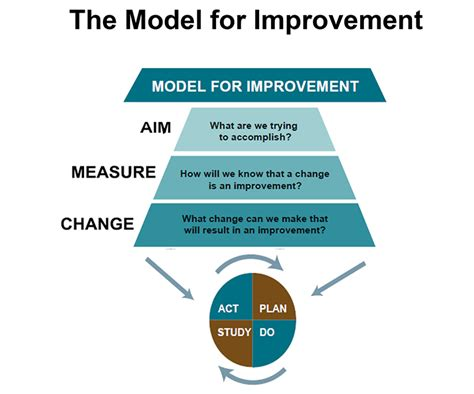 model for improvement template gallery templates design