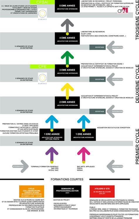 Lettre De Présentation Design D Intérieur cuisine le cursus de la formation en architecture int 195