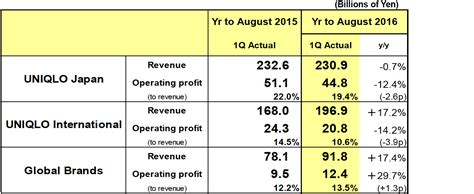 Uniqlo Rev Website by Results Summary For The Three Months To November 30 2015