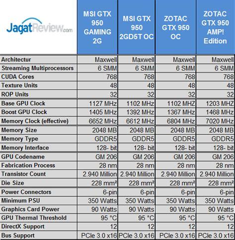 Digital Alliance Geforce Gtx 950 2gb Ddr5 Stormx Dual Series test perbandingan 13 vga nvidia geforce gtx 950 jagat review