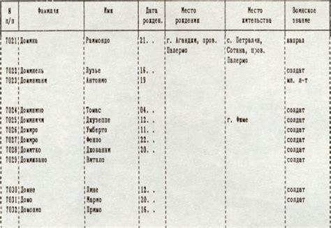 internati militari italiani elenco notizie sui dispersi