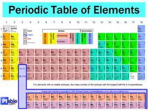 ytcphyssci periodic table of elements