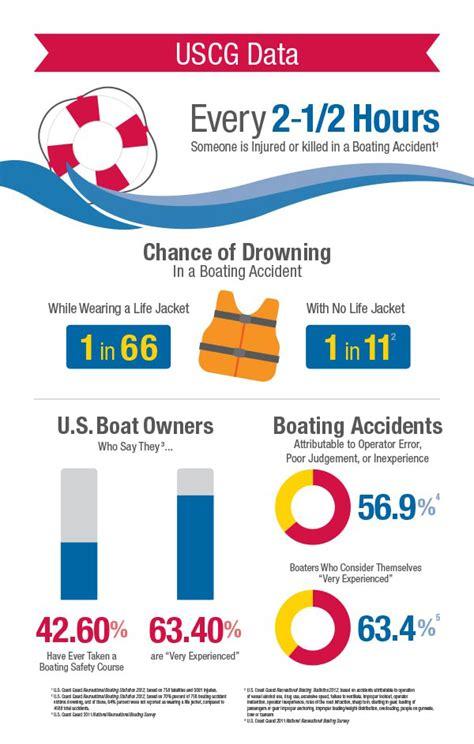 boat safety ohio ny sea grant nysg new york city news nysg brings