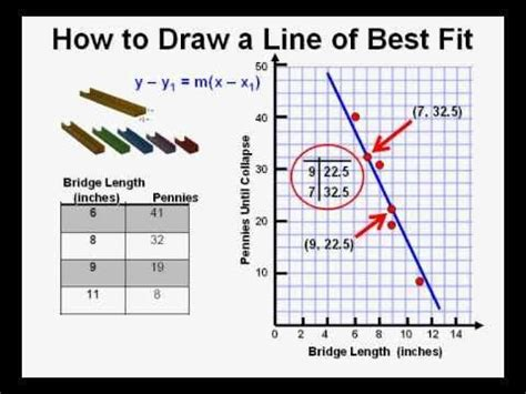 How To Make A Scatter Plot On Paper - 112 best images about middle school science inquiry