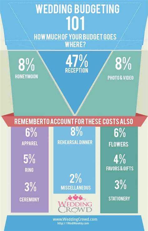 S Wedding Budget by Wedding Budget Checklist To Stay On Track Modwedding