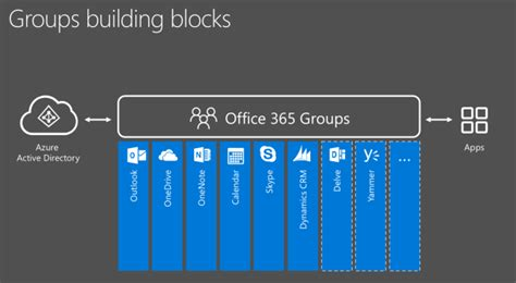 Office 365 Mail Groups My Thoughts On Office 365 Groups Nextgen Collaboration