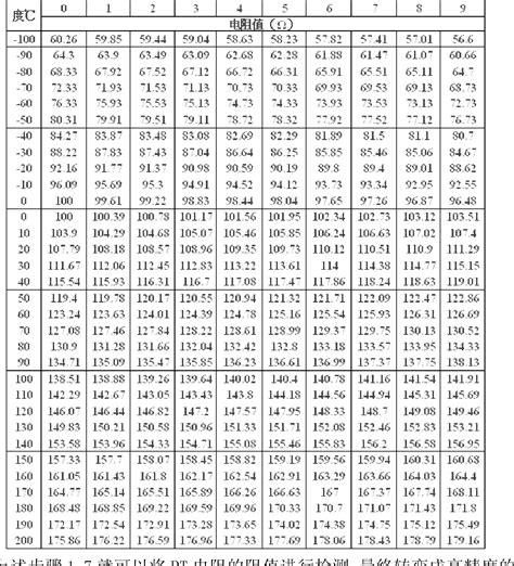 precision resistor table pt1000 resistor table 28 images table conversion pt100 images platinum rtd sensor pt100