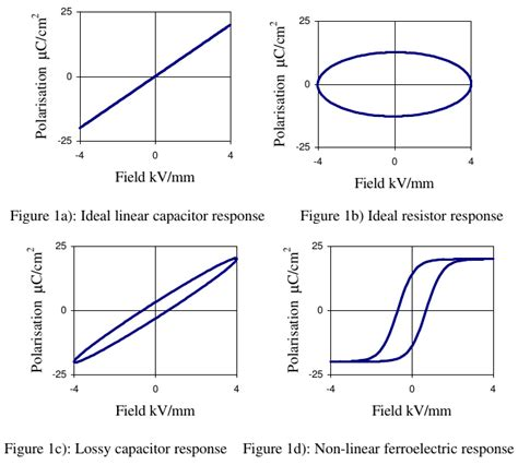 capacitor charge plot simulation how to simulate p e loop of a lossy capacitor electrical engineering stack exchange