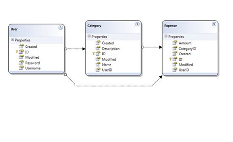 tutorialspoint entity framework using sqlite embedded database with entity framework and