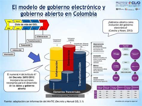 decreto 2682011 de 4 de agosto gobierno de canarias gobierno abierto en santiago de cali panel congreso clad