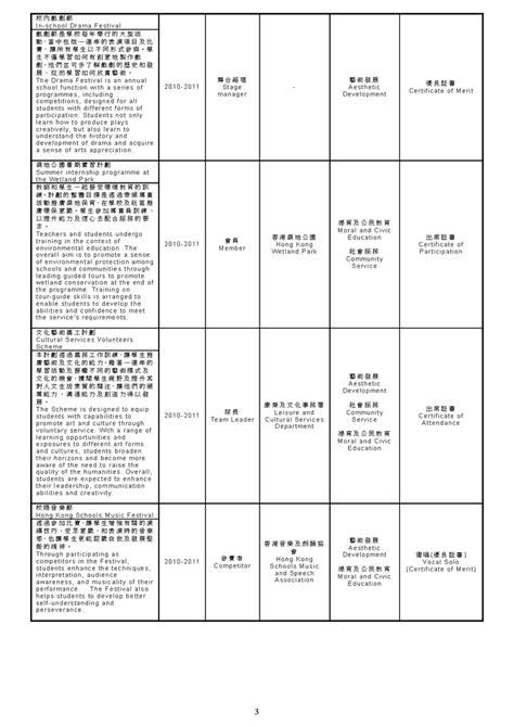 learner profile cards templates sscg