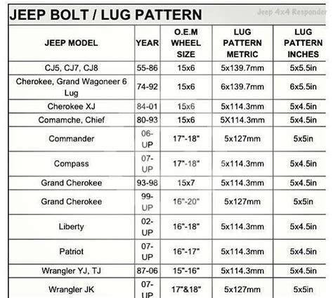 jeep jk lug pattern jeep wrangler lug pattern chart bolt pattern guide and