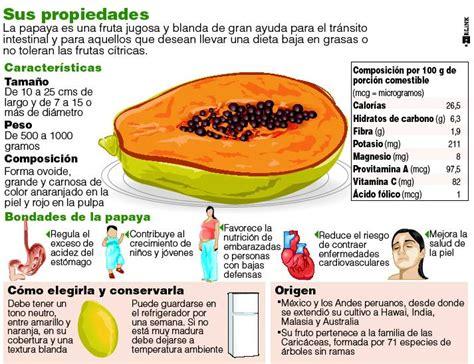 q proteinas tiene la papaya papaia su una dieta papaya miracolo contro l