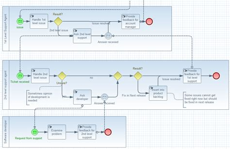 bpmn collaboration diagram exle jboss tools bpmn2 modeler