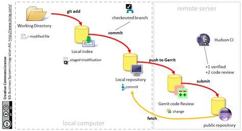 git team workflow git gerrit workflow bsi