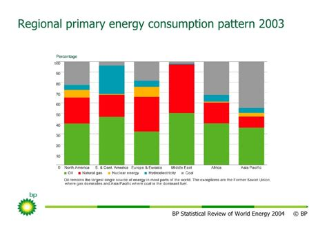 consumption pattern en francais statistical review of world energy 2004 slide pack ppt