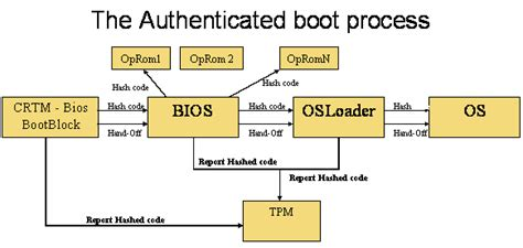 booting process of computer with diagram abstract
