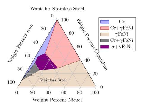 ternary phase diagram pdf ternary diagram tikz exle