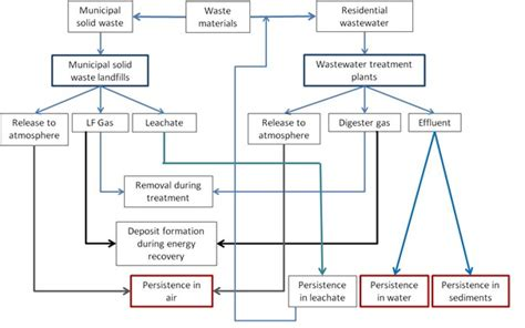 cal poly electrical engineering flowchart cal poly electrical engineering flowchart 28 images