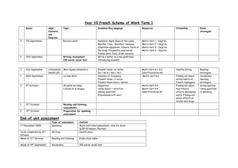 Schemes Of Work Template by Year 10 Scheme Of Work By Mereroyaume Teaching