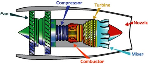 how does a jet work diagram mechanical engineer s mini references facts of jet engine