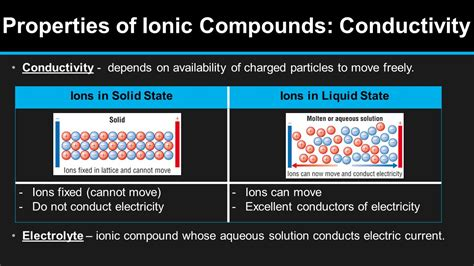 a list of the properties of ionic compounds college paper help