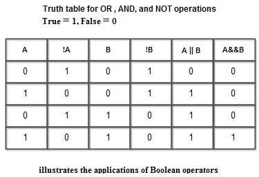 Boolean Table by Boolean Operators In C