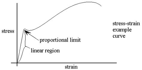 elastic layout definition engarc mechanics of materials glossary