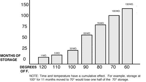 Mre Shelf Chart by Shorter Shelf For Mres Preparedness