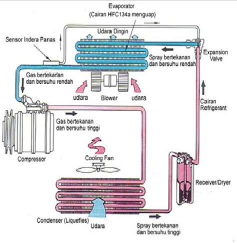 kapasitor ac mobil fungsi kapasitor air conditioner 28 images fungsi dan cara kerja air conditioner pada mobil