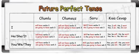 ngilizce gelecek zaman future tense ngilizce dersleri future perfect tense gelecekte bir işin ne zaman