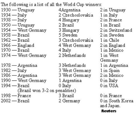 list of world cup list of world cups
