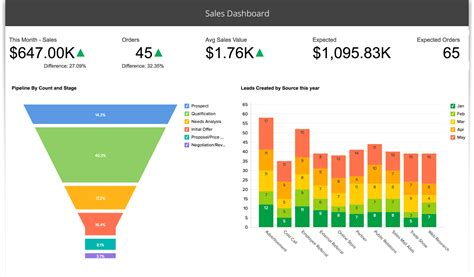 sle report sales analytics tools sales analysis dashboards zoho