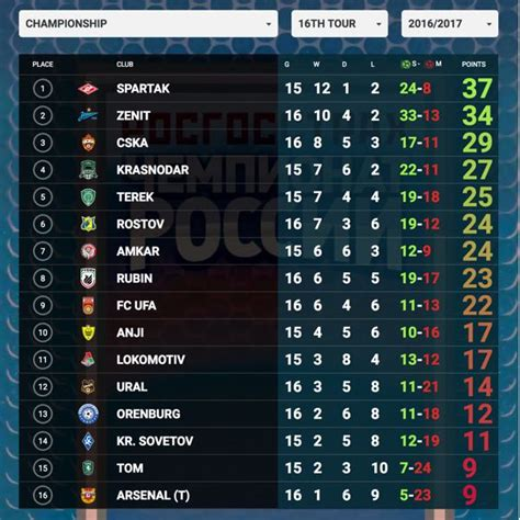 epl table by soccerstats russian premier league table results fixtures