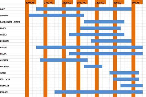 le civilt 224 antiche cartina geografica e tabella cronologica