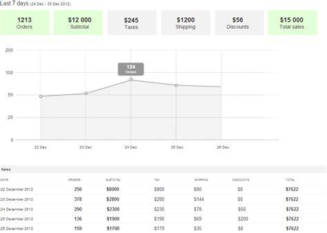 100 sle sales report template autorenreferat