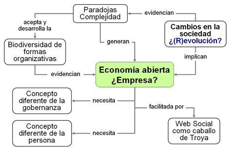 preguntas fundamentales de la macroeconomia mapa empresa abierta