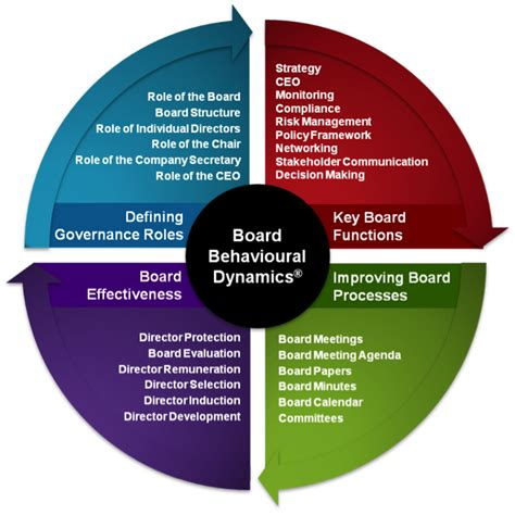 improving school board effectiveness a balanced governance approach books the path to effective nfp board and director evaluations