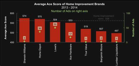 home improvement season heats up ace metrix