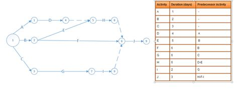 network diagram exercises answers scheduling activity on arrow aoa diagram review