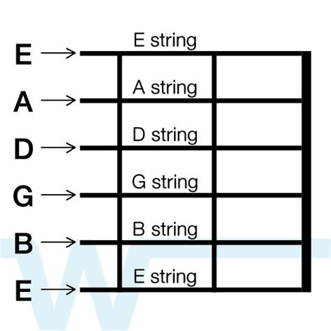 String Names - guitar string tuning diagram guitar tuning parts elsavadorla
