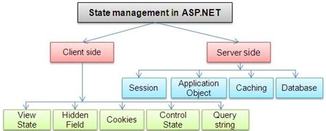 asp net which is the best way to add a retry rollback state management and ways to handle cache in a web farm