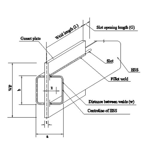 hollow structural section connections and trusses research