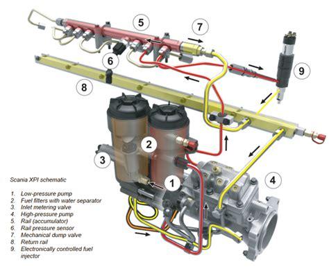 diesel na veia scania para atender normas de emiss 227 o